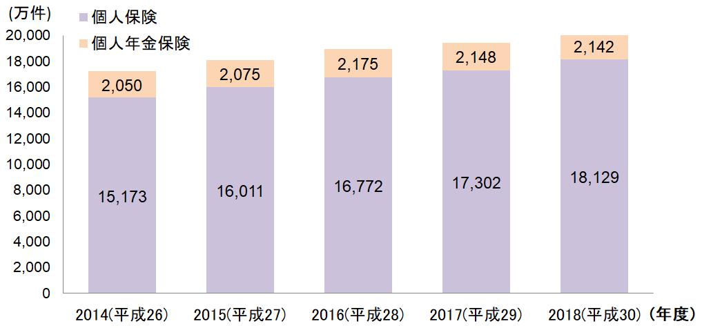 個人向け生命保険保有件数推移グラフ