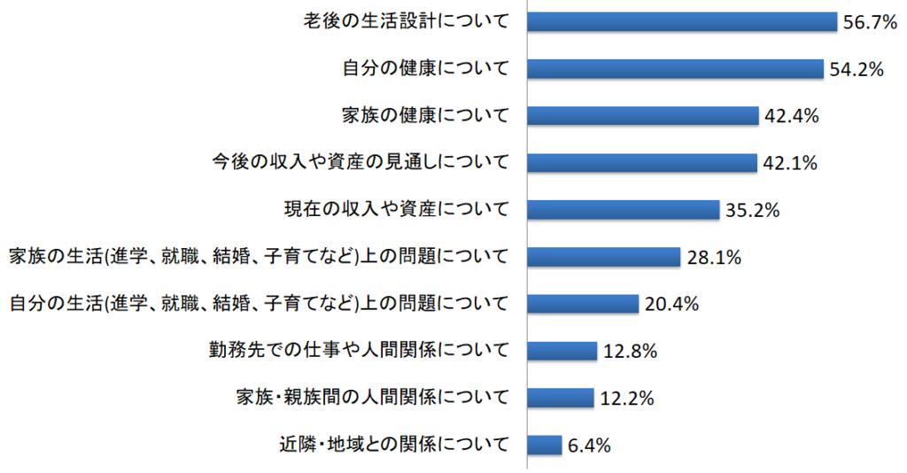 内閣府が調査した生活における悩みや不安のグラフ