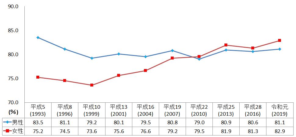男女別の生命保険加入率の推移表