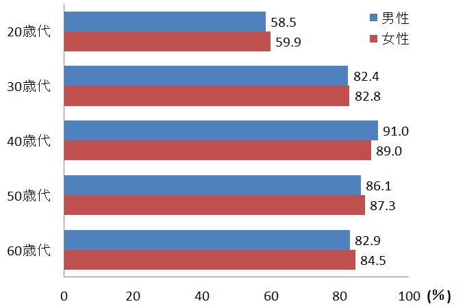 性別および年齢別の生命保険加入率グラフ