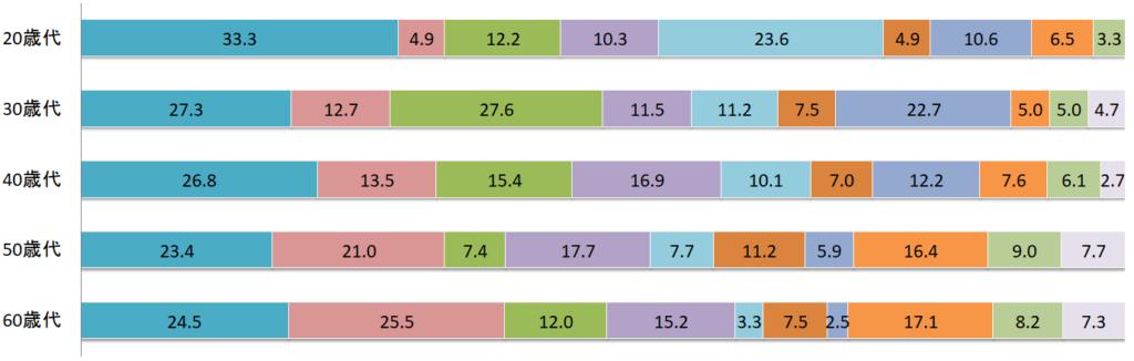 生命保険に加入したきっかけを女性年齢別に表したグラフ