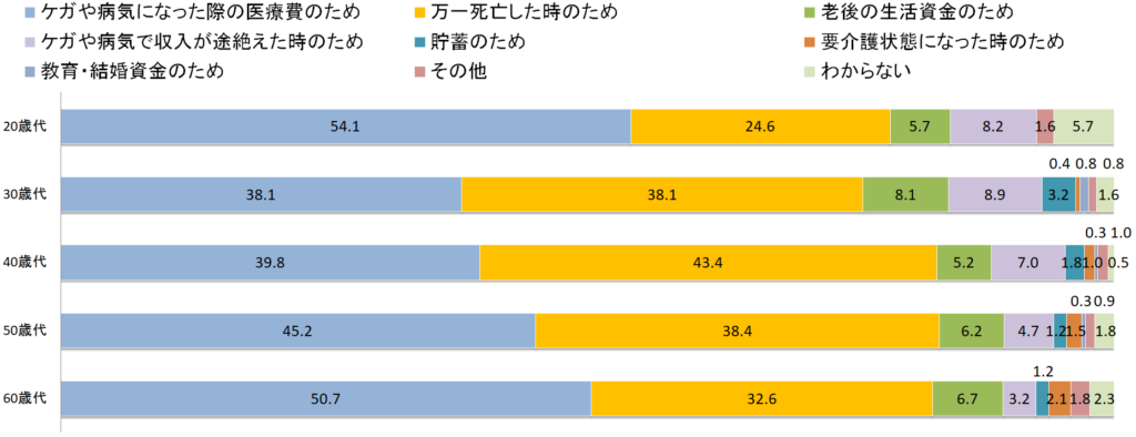 生命保険に加入した理由を男性年齢別に表したグラフ