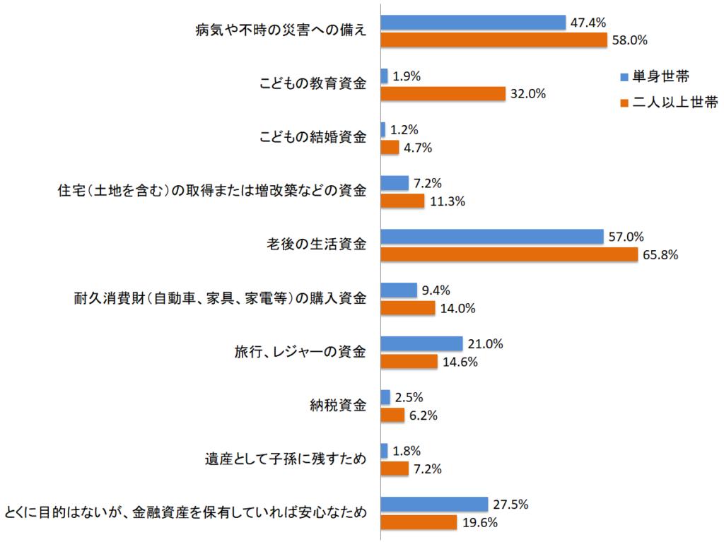 単身世帯と二人以上世帯で金融資産の保有目的の違いを表したグラフ