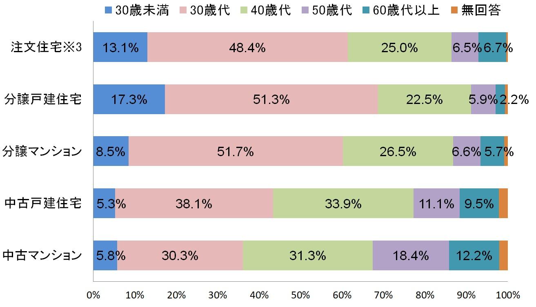令和元年住宅市場動向調査より住宅の一次取得者の世帯主の年齢