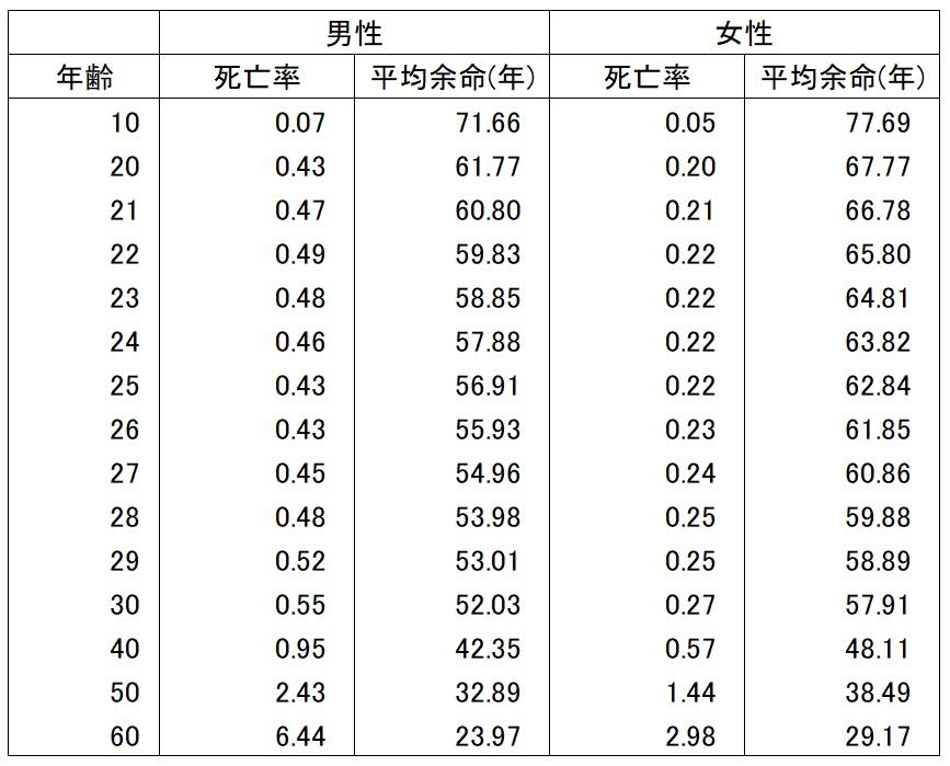 簡易生命表に基づく20歳代男女の死亡率及び平均余命の図