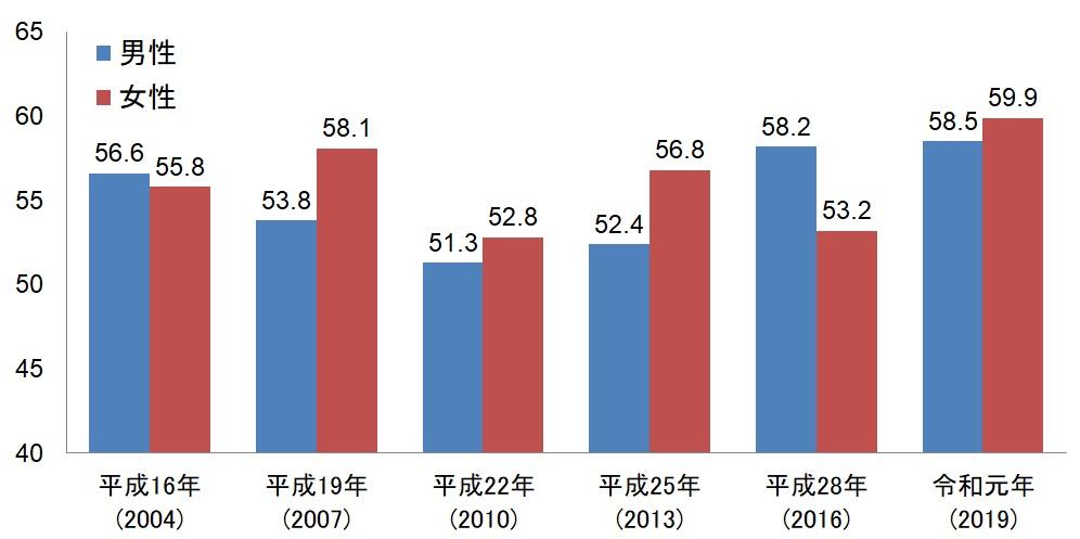 20歳代男女別生命保険加入率推移表