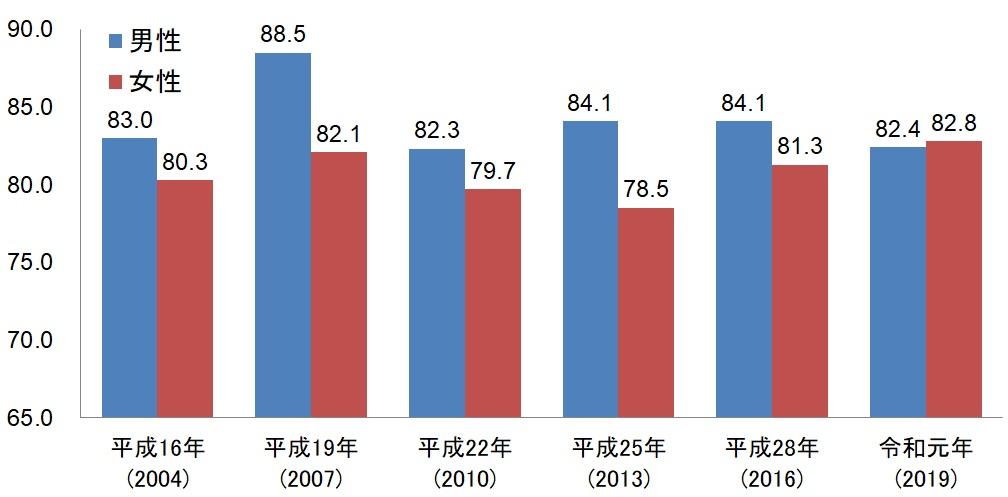 30歳代男女別生命保険加入率推移表