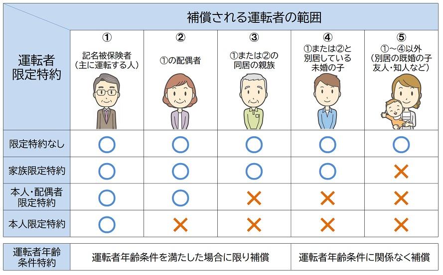 自動車保険の運転者の範囲限定特約と年齢条件特約の補償可否の図