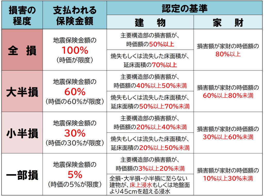 地震保険の保険金支払基準を解説した図