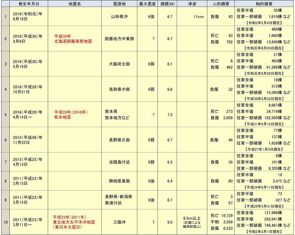2010年以降の主な地震と被害状況
