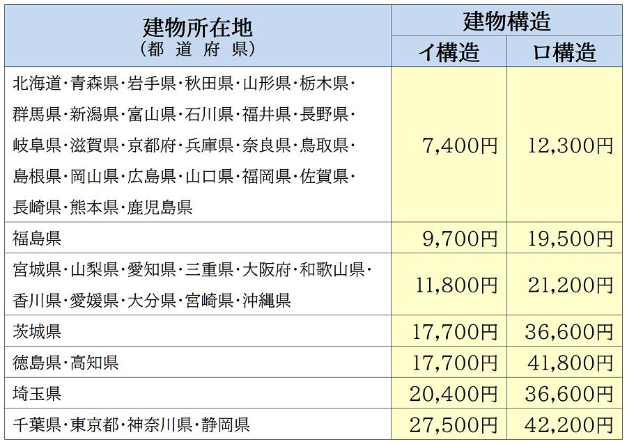 2021年1月改定後の地震保険料