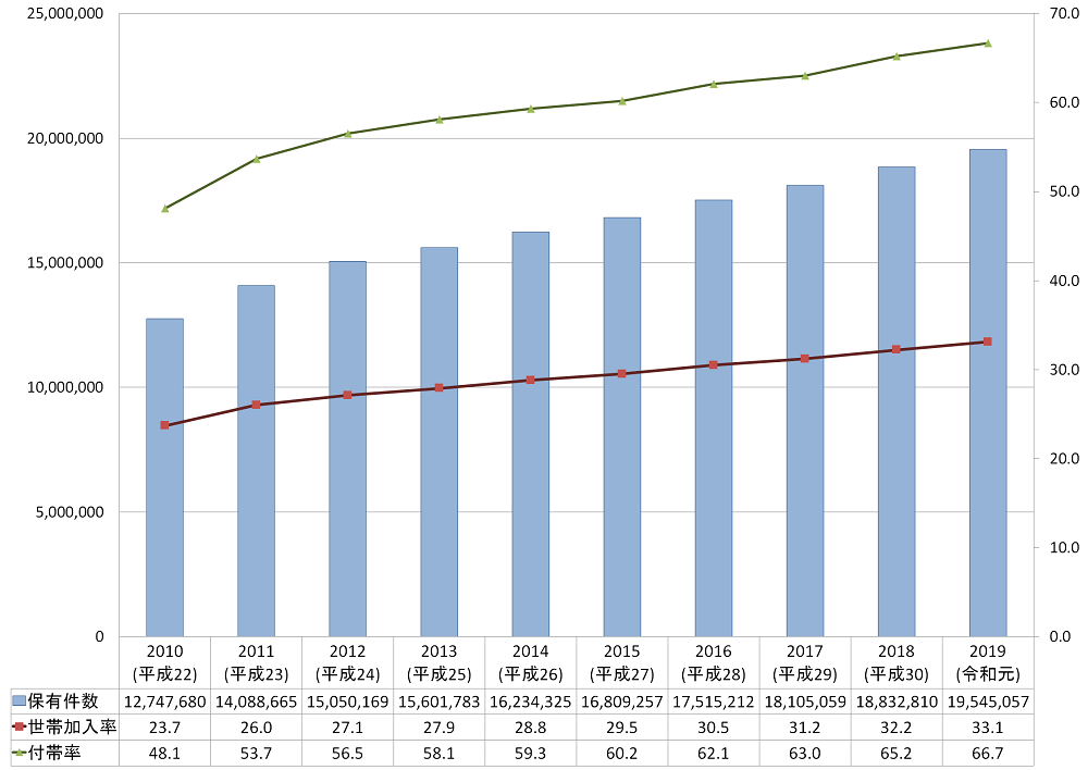 地震保険の加入率、世帯率、付帯率の推移