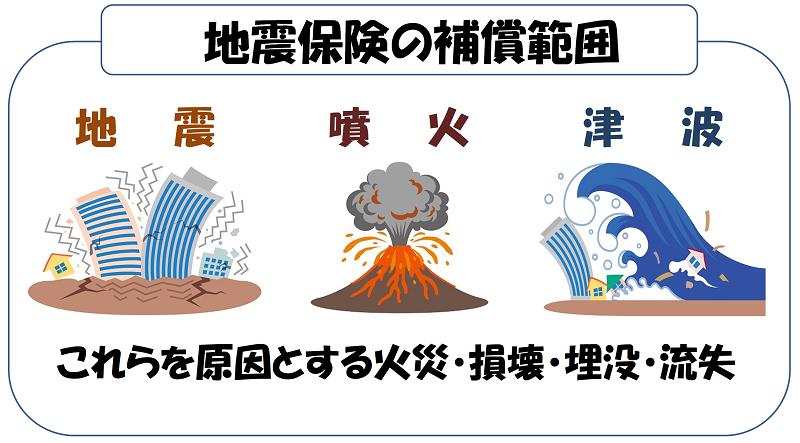 地震保険で補償される範囲について説明した図