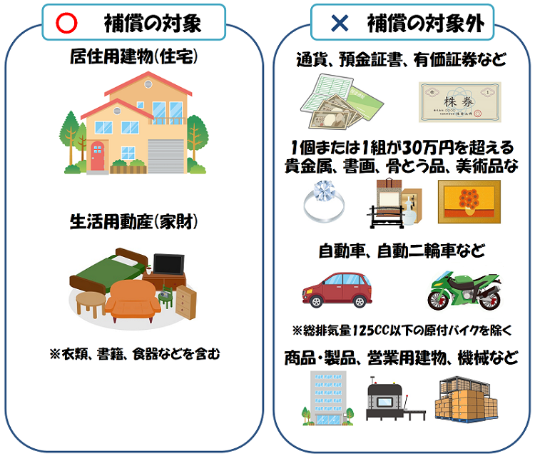 地震保険で補償されるもの、補償されないものを説明した図