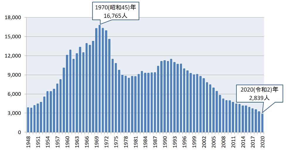 交通事故による死亡者の推移グラフ