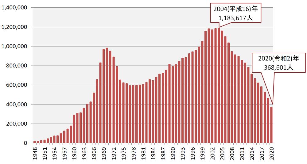 交通事故による負傷者数の推移グラフ