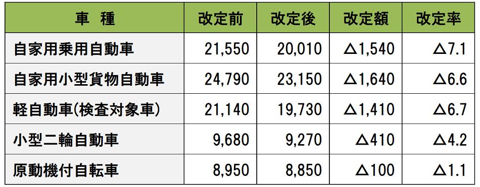 2021年4月1日以降の主要な車種の自賠責保険料
