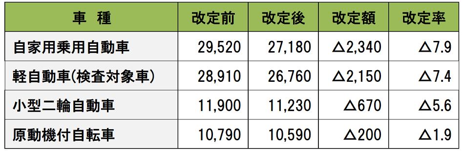 2021年4月1日以降の主要な車種の3年契約時の自賠責保険料