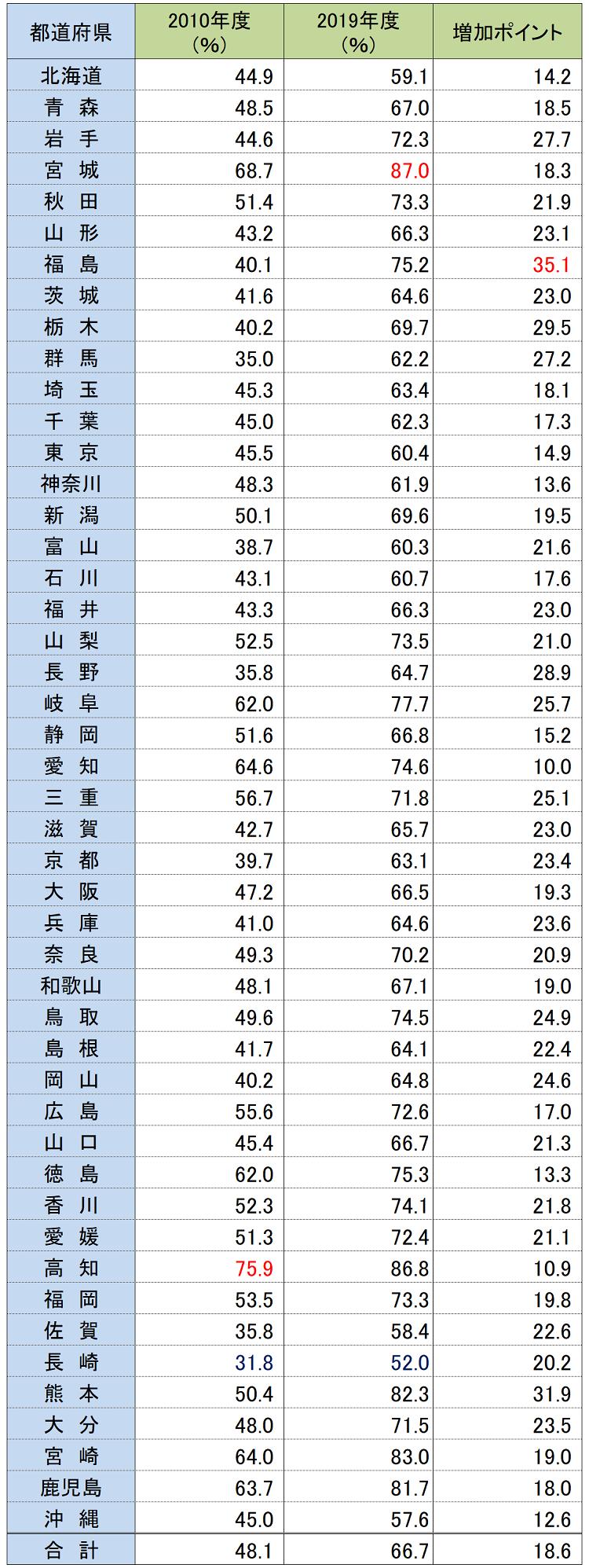 都道府県別の地震保険世帯加入率と保有契約件数の2010年度と2019年度の比較