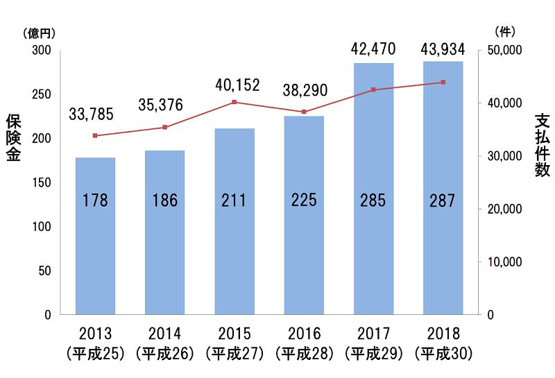 水漏れ事故の発生件数と支払保険金総額の図