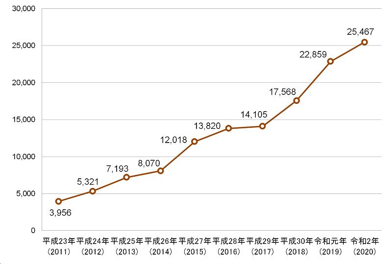 自転車の道交法違反による検挙数件数の推移グラフ